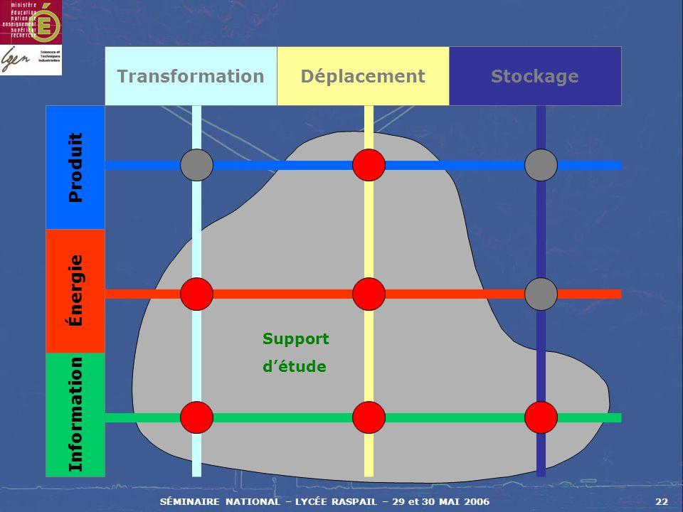 SÉMINAIRE NATIONAL – LYCÉE RASPAIL – 29 et 30 MAI 200622 Transformation Produit Énergie Information DéplacementStockage Support détude