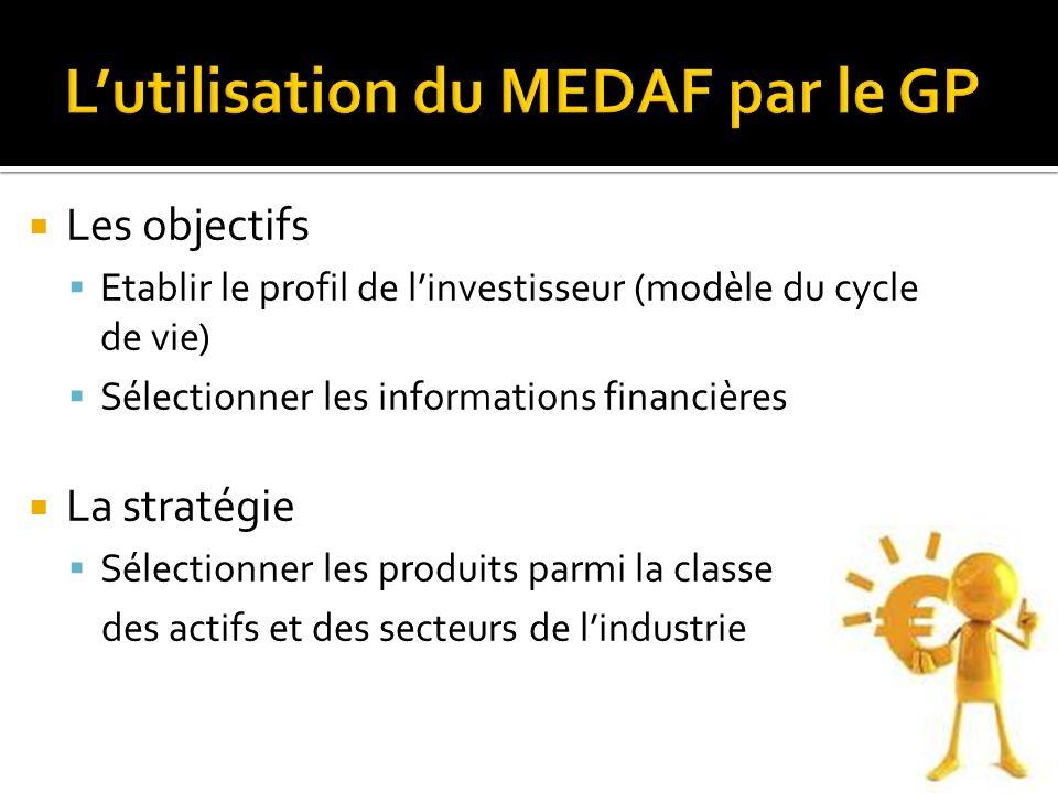 Les objectifs Etablir le profil de linvestisseur (modèle du cycle de vie) Sélectionner les informations financières La stratégie Sélectionner les prod