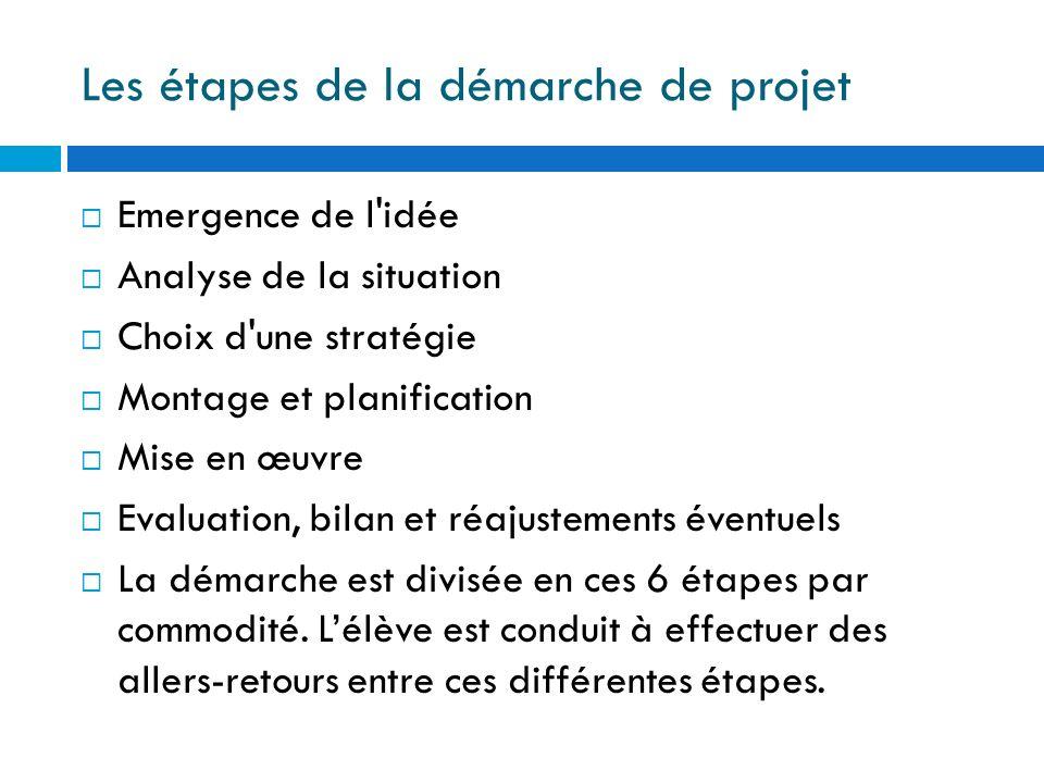 Les étapes de la démarche de projet Emergence de l'idée Analyse de la situation Choix d'une stratégie Montage et planification Mise en œuvre Evaluatio