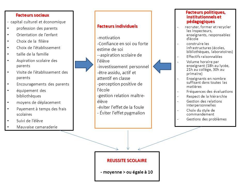 REUSSITE SCOLAIRE REUSSITE SCOLAIRE - moyenne > ou égale à 10 Facteurs sociaux Facteurs sociaux - capital culturel et économique profession des parent