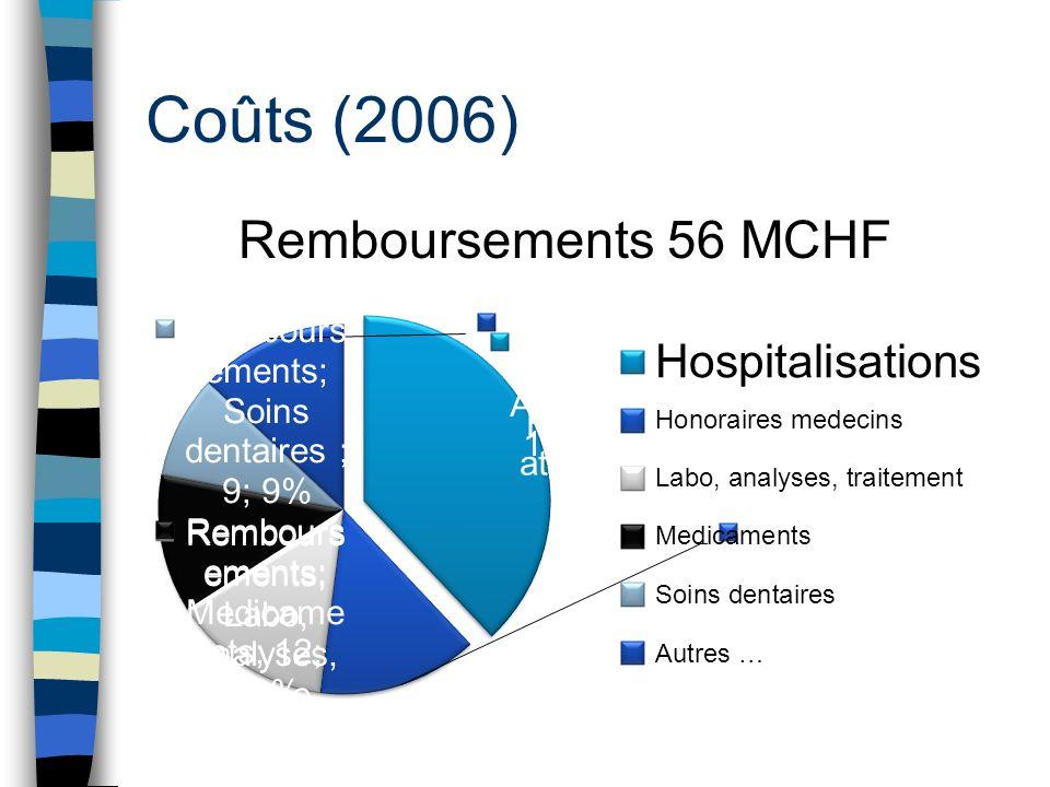 Coûts (2006) Remboursements 56 MCHF