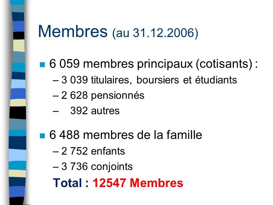 Membres (au 31.12.2006) n 6 059 membres principaux (cotisants) : –3 039 titulaires, boursiers et étudiants –2 628 pensionnés – 392 autres n 6 488 membres de la famille –2 752 enfants –3 736 conjoints Total : 12547 Membres