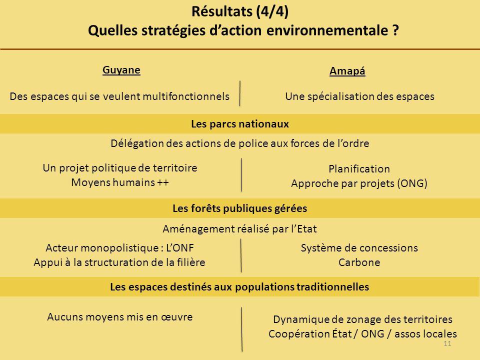 Résultats (4/4) Quelles stratégies daction environnementale .