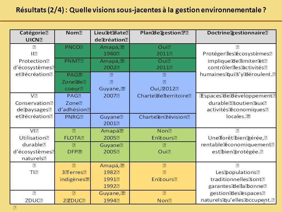 Résultats (2/4) : Quelle visions sous-jacentes à la gestion environnementale ? 9