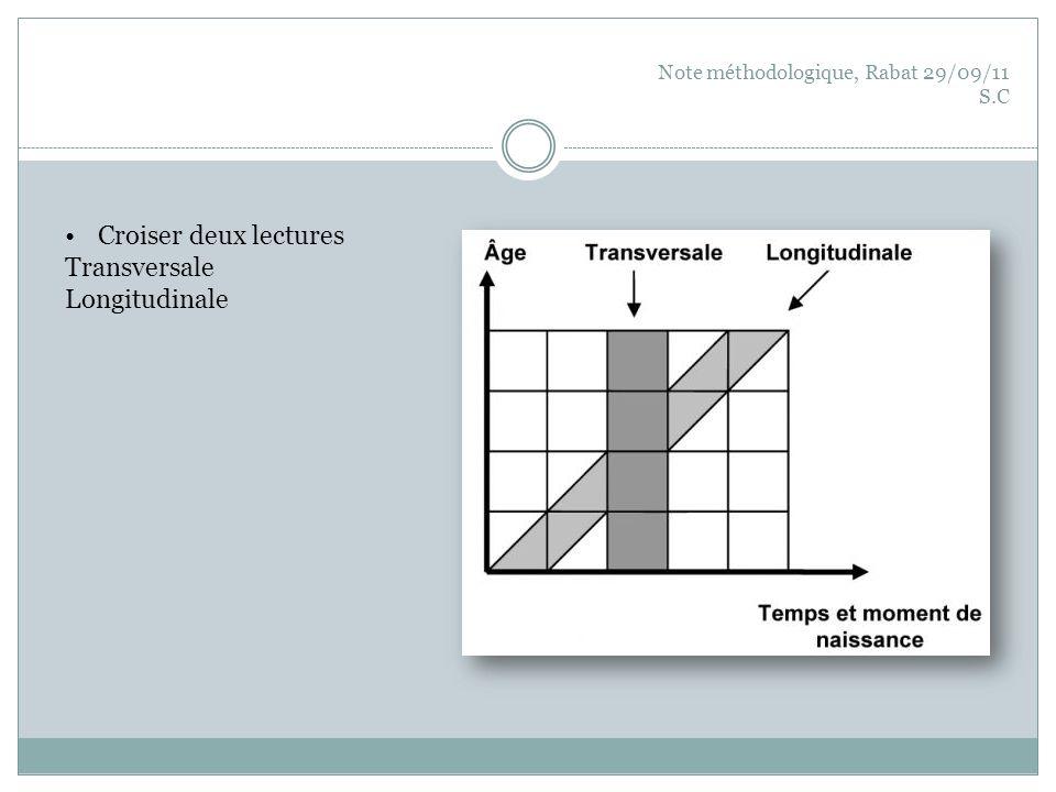 Note méthodologique, Rabat 29/09/11 S.C Objet : « impact des modifications du milieu sur les comportements de mobilité, stratégies individuelles et familiales des populations » Mobilité Stratégie, choix