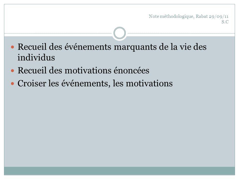 Note méthodologique, Rabat 29/09/11 S.C Recueil des événements marquants de la vie des individus Recueil des motivations énoncées Croiser les événemen