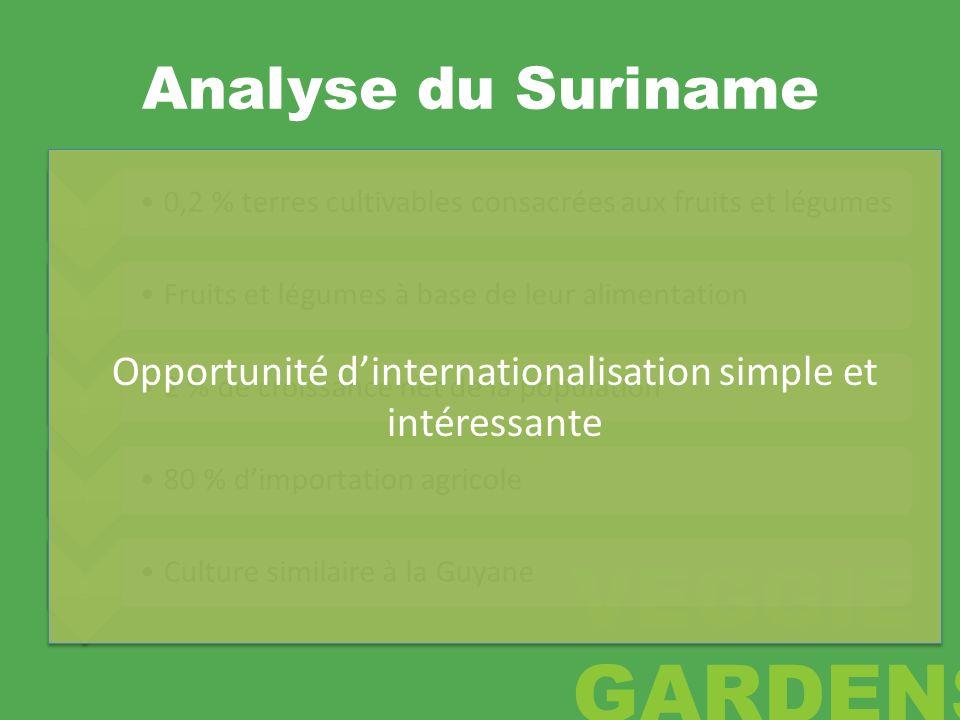 Analyse du Suriname 1 0,2 % terres cultivables consacrées aux fruits et légumes 2 Fruits et légumes à base de leur alimentation 3 2 % de croissance ne