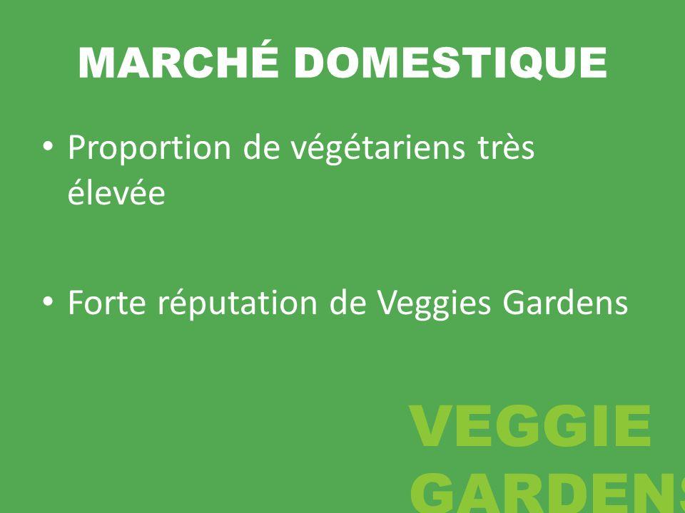 MARCHÉ DOMESTIQUE Proportion de végétariens très élevée Forte réputation de Veggies Gardens