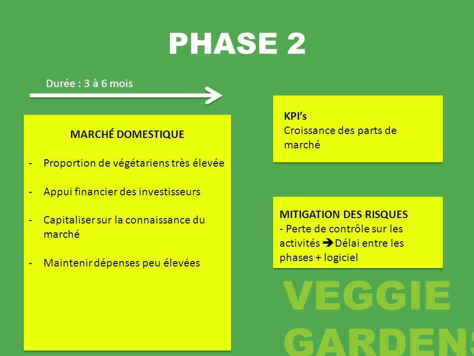PHASE 2 MARCHÉ DOMESTIQUE -Proportion de végétariens très élevée -Appui financier des investisseurs -Capitaliser sur la connaissance du marché -Mainte