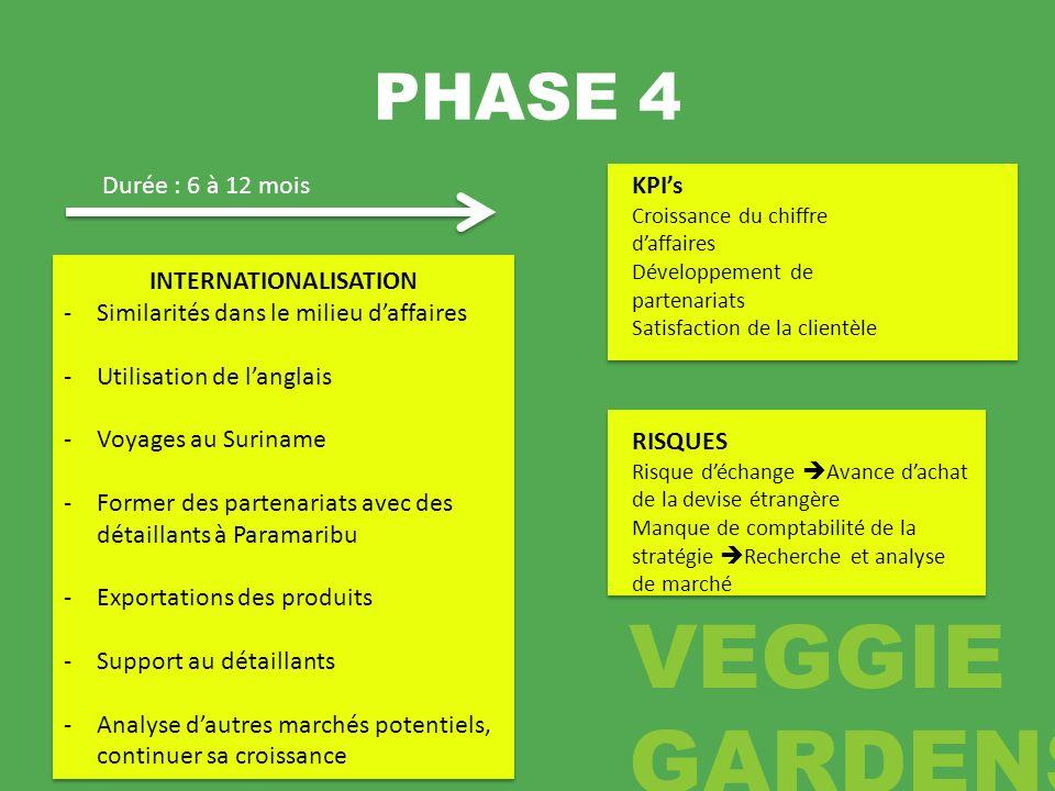 PHASE 4 INTERNATIONALISATION -Similarités dans le milieu daffaires -Utilisation de langlais -Voyages au Suriname -Former des partenariats avec des dét