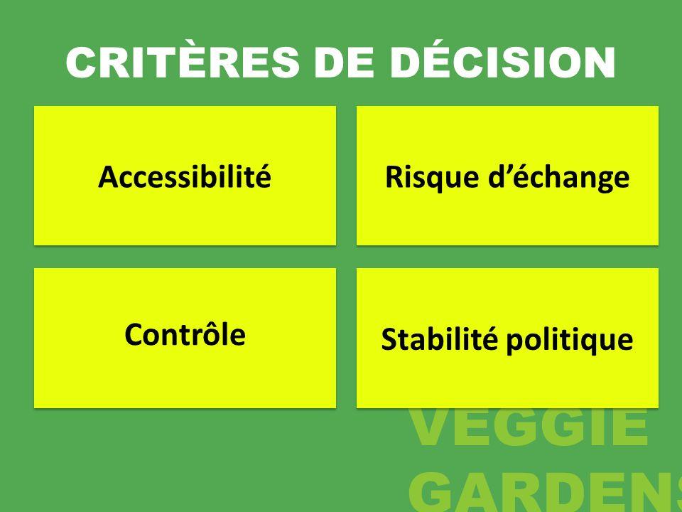 CRITÈRES DE DÉCISION Accessibilité Contrôle Risque déchange Stabilité politique