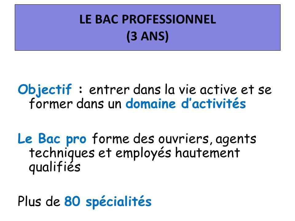 LE BAC PROFESSIONNEL (3 ANS) Objectif : entrer dans la vie active et se former dans un domaine dactivités Le Bac pro forme des ouvriers, agents techniques et employés hautement qualifiés Plus de 80 spécialités