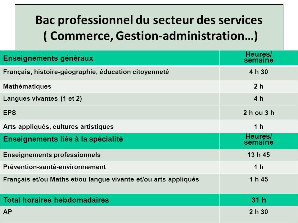 Bac professionnel du secteur des services ( Commerce, Gestion-administration…) Enseignements généraux Heures/ semaine Français, histoire-géographie, é