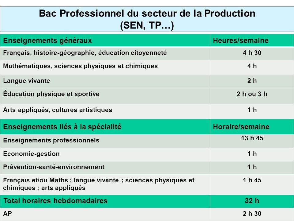 Bac Professionnel du secteur de la Production (SEN, TP…) Enseignements générauxHeures/semaine Français, histoire-géographie, éducation citoyenneté4 h