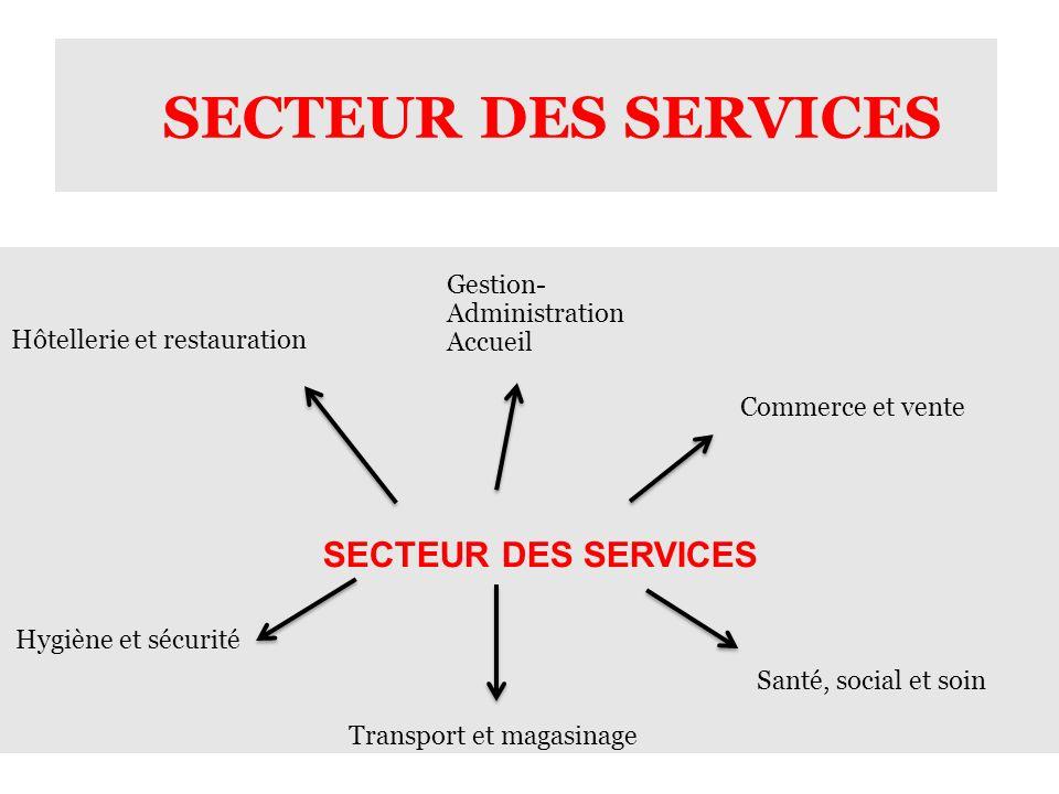 SECTEUR DES SERVICES Gestion- Administration Accueil Commerce et vente Santé, social et soin Transport et magasinage Hôtellerie et restauration Hygiène et sécurité