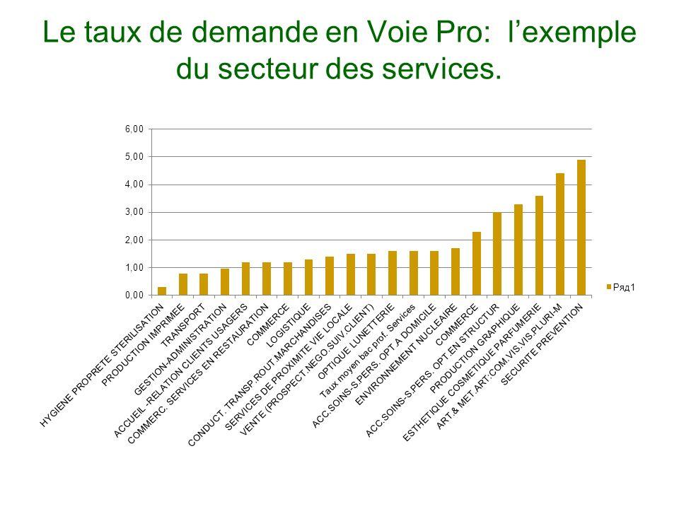 Le taux de demande en Voie Pro: lexemple du secteur des services.