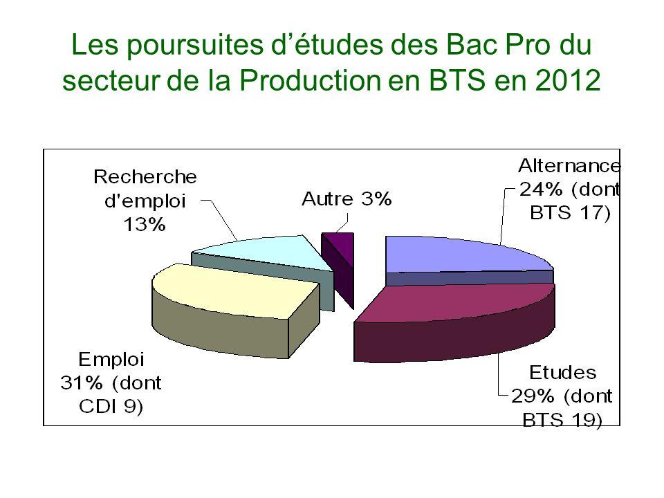 Les poursuites détudes des Bac Pro du secteur de la Production en BTS en 2012