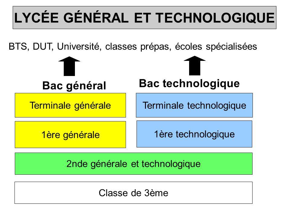 LYCÉE GÉNÉRAL ET TECHNOLOGIQUE Classe de 3ème 2nde générale et technologique 1ère générale Terminale générale 1ère technologique Terminale technologique Bac technologique Bac général BTS, DUT, Université, classes prépas, écoles spécialisées