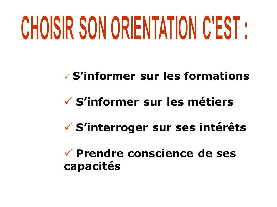 Sinformer sur les formations Sinformer sur les métiers Sinterroger sur ses intérêts Prendre conscience de ses capacités