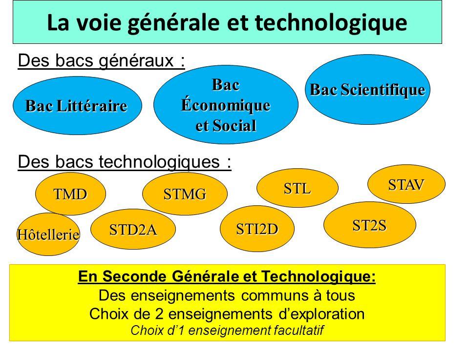 Des bacs généraux : La voie générale et technologique Des bacs technologiques : Bac Littéraire Bac Économique et Social Bac Scientifique STI2D STMG ST