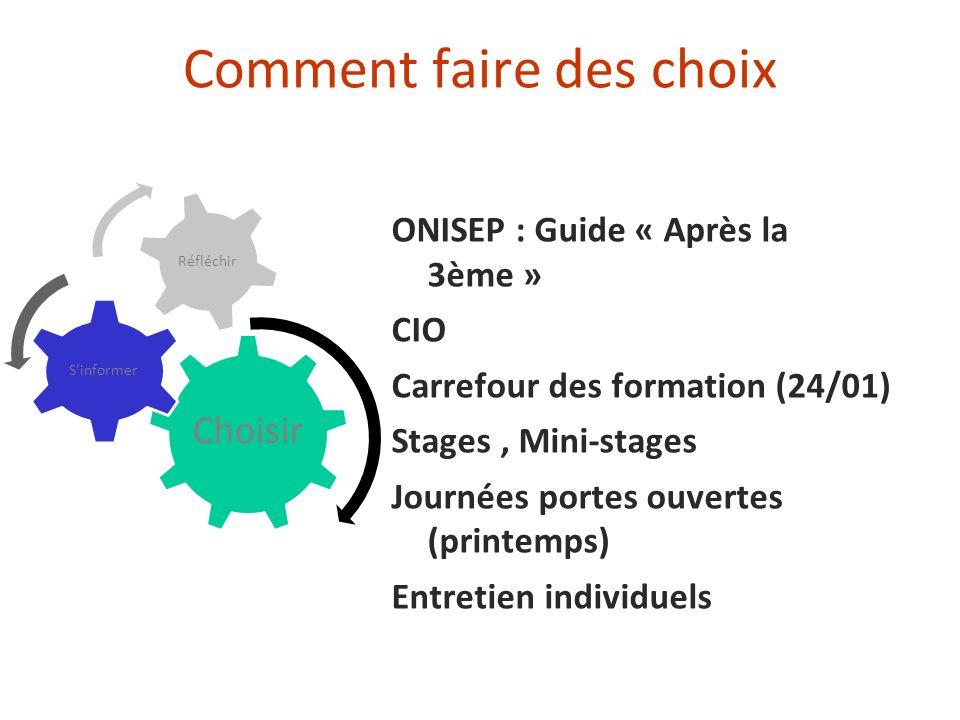 Comment faire des choix ONISEP : Guide « Après la 3ème » CIO Carrefour des formation(24/01) Stages, Mini-stages Journées portes ouvertes (printemps) E