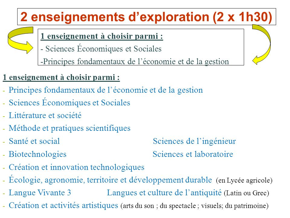 2 enseignements dexploration (2 x 1h30) 1 enseignement à choisir parmi : - Sciences Économiques et Sociales -Principes fondamentaux de léconomie et de
