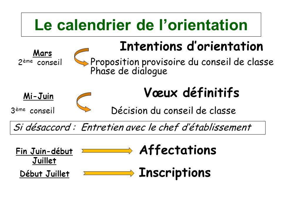 Le calendrier de lorientation Intentions dorientation Mars 2 ème conseil Proposition provisoire du conseil de classe Phase de dialogue Mi-Juin 3 ème c