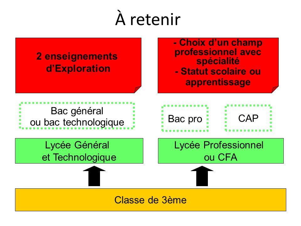 À retenir Classe de 3ème Lycée Général et Technologique Lycée Professionnel ou CFA Bac général ou bac technologique Bac pro 2 enseignements dExplorati