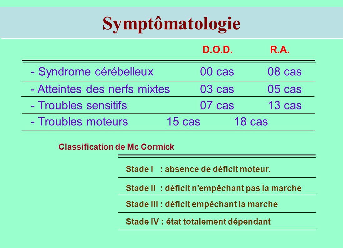 Symptômatologie - Syndrome cérébelleux 00 cas08 cas - Atteintes des nerfs mixtes 03 cas05 cas - Troubles sensitifs 07 cas13 cas - Troubles moteurs 15