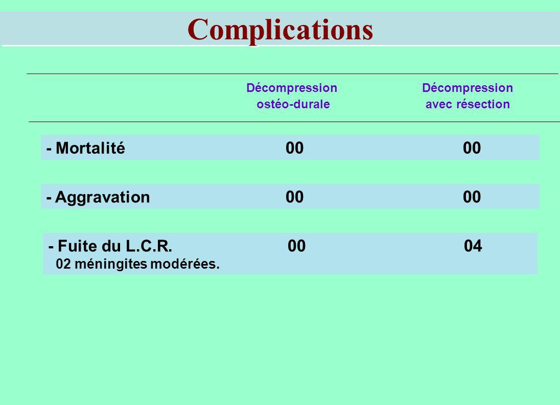 Complications Décompression ostéo-durale avec résection - Mortalité 00 00 - Aggravation 00 00 - Fuite du L.C.R. 00 04 02 méningites modérées.