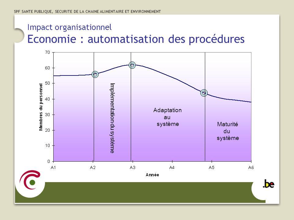 SPF SANTE PUBLIQUE, SECURITE DE LA CHAINE ALIMENTAIRE ET ENVIRONNEMENT Impact organisationnel Economie : automatisation des procédures Implémentation du système Adaptation au système Maturité du système