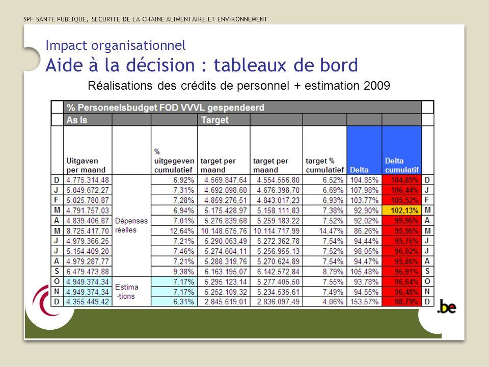 SPF SANTE PUBLIQUE, SECURITE DE LA CHAINE ALIMENTAIRE ET ENVIRONNEMENT Impact organisationnel Aide à la décision : tableaux de bord Réalisations des crédits de personnel + estimation 2009