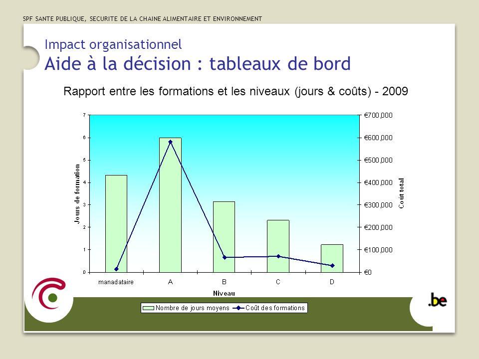 SPF SANTE PUBLIQUE, SECURITE DE LA CHAINE ALIMENTAIRE ET ENVIRONNEMENT Impact organisationnel Aide à la décision : tableaux de bord Rapport entre les formations et les niveaux (jours & coûts) - 2009