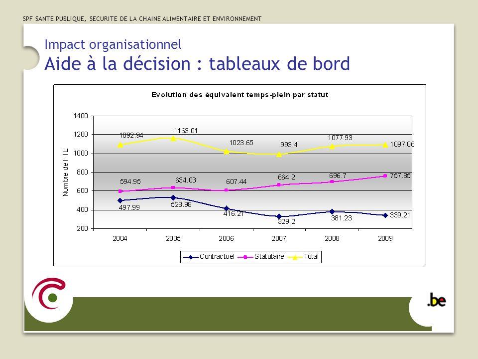 SPF SANTE PUBLIQUE, SECURITE DE LA CHAINE ALIMENTAIRE ET ENVIRONNEMENT Impact organisationnel Aide à la décision : tableaux de bord