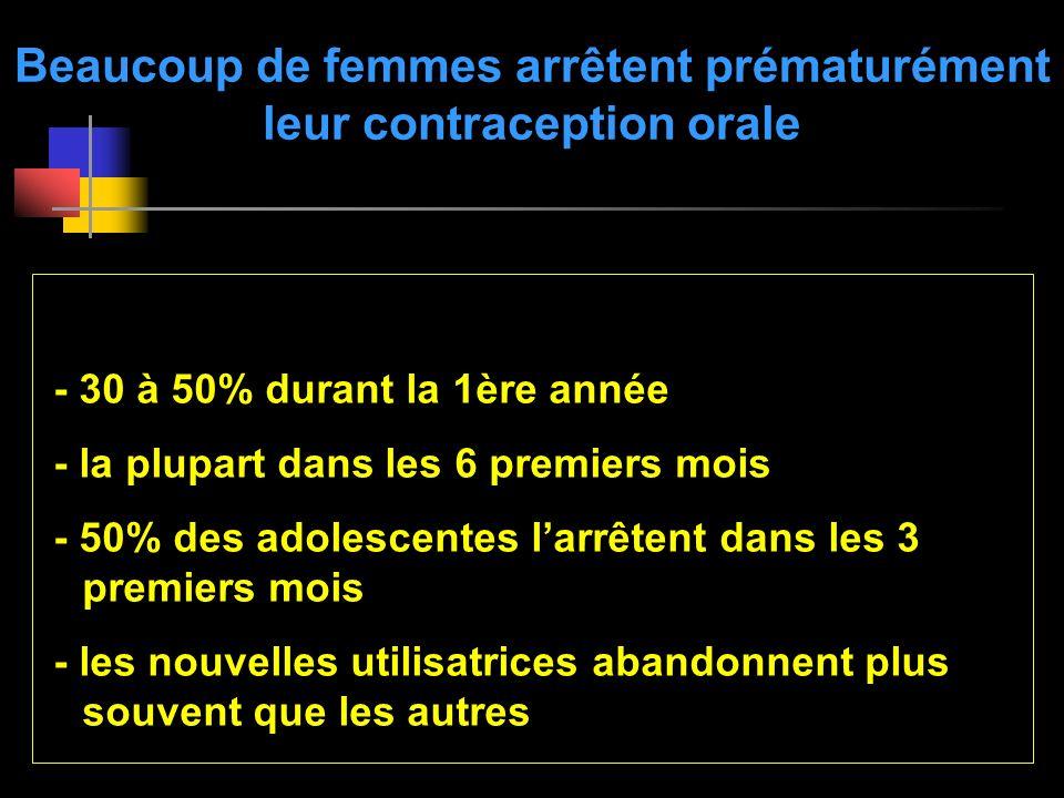 Beaucoup de femmes arrêtent prématurément leur contraception orale - 30 à 50% durant la 1ère année - la plupart dans les 6 premiers mois - 50% des ado