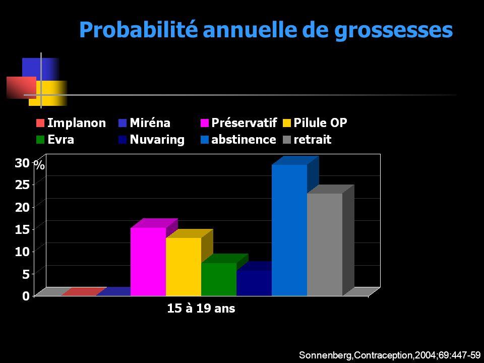 Probabilité annuelle de grossesses % Sonnenberg,Contraception,2004;69:447-59