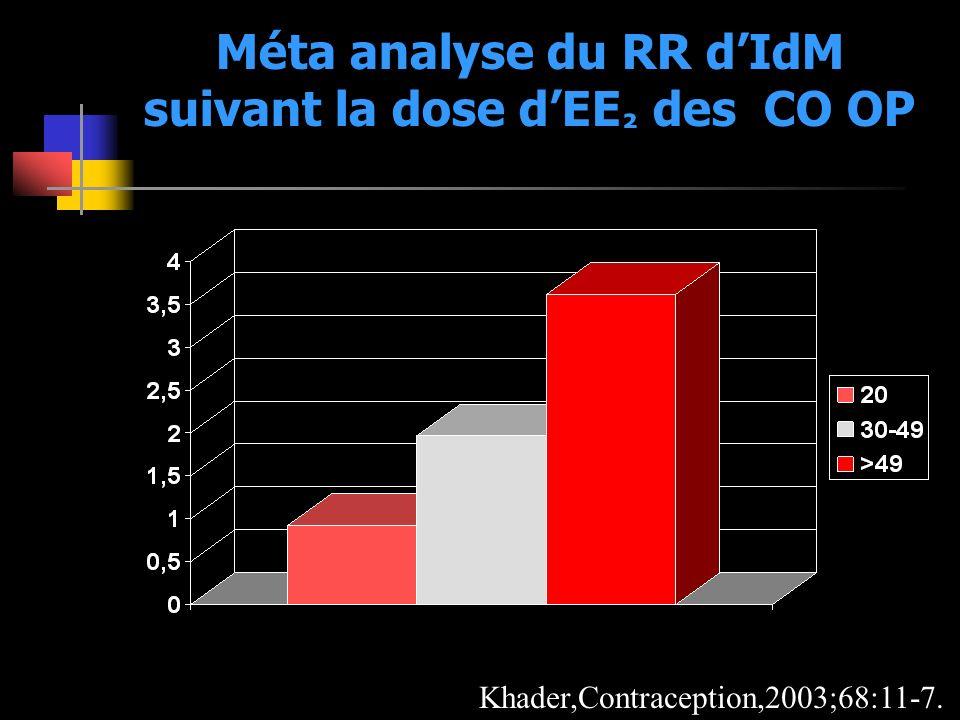 Méta analyse du RR dIdM suivant la dose dEE ² des CO OP Khader,Contraception,2003;68:11-7.