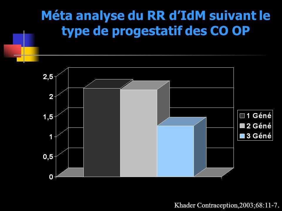 Méta analyse du RR dIdM suivant le type de progestatif des CO OP Khader Contraception,2003;68:11-7.