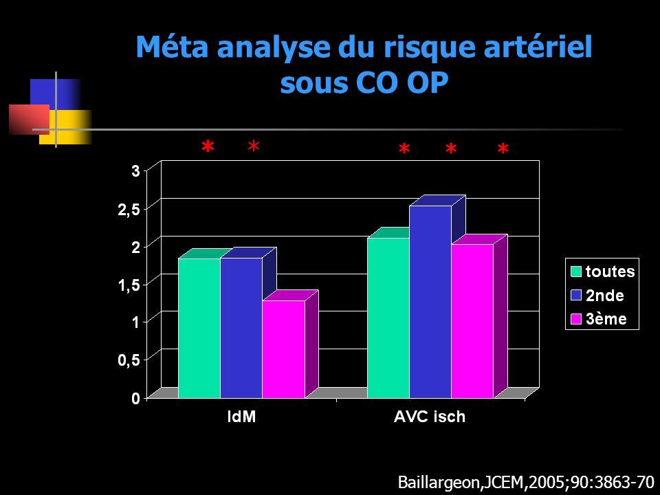 Méta analyse du risque artériel sous CO OP ** *** Baillargeon,JCEM,2005;90:3863-70