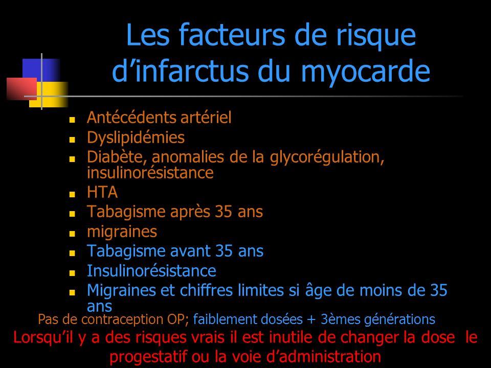 Les facteurs de risque dinfarctus du myocarde Antécédents artériel Dyslipidémies Diabète, anomalies de la glycorégulation, insulinorésistance HTA Taba