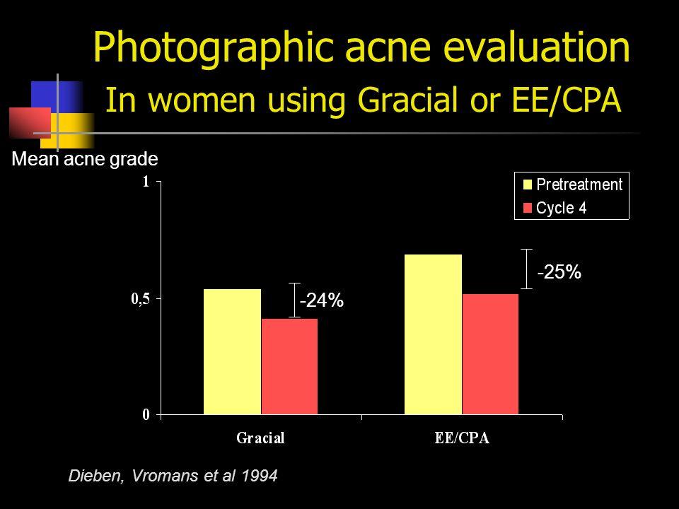 Photographic acne evaluation In women using Gracial or EE/CPA Mean acne grade Dieben, Vromans et al 1994 -24% -25%