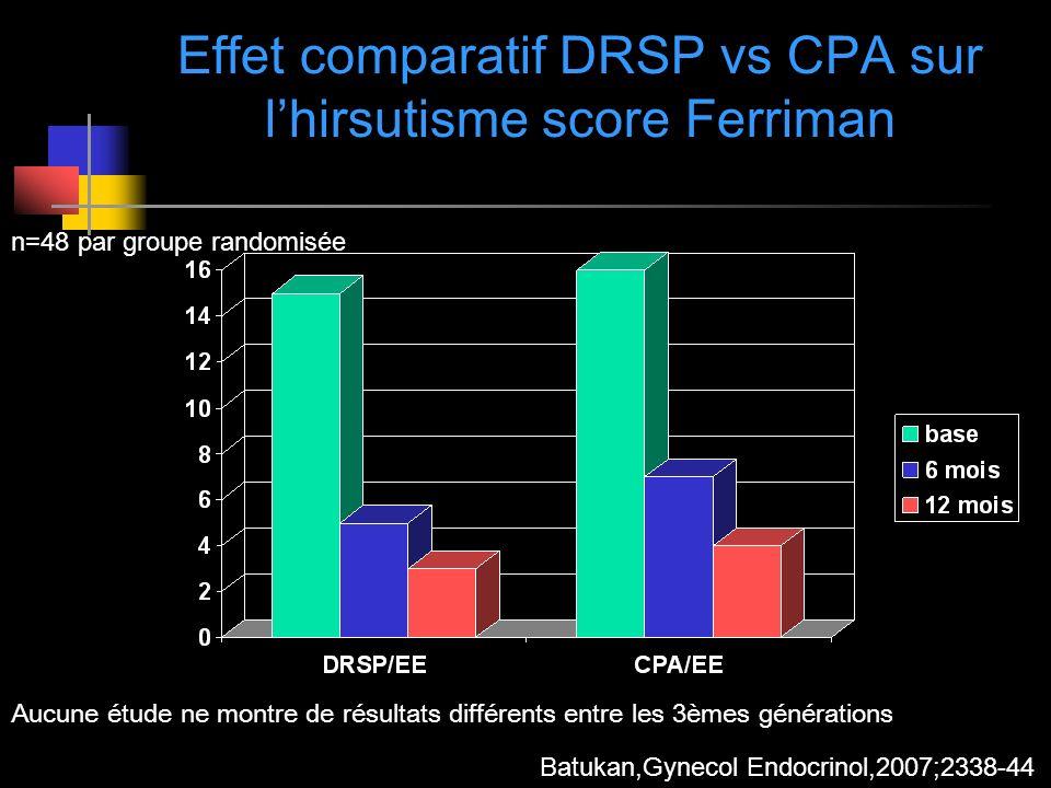 Effet comparatif DRSP vs CPA sur lhirsutisme score Ferriman Batukan,Gynecol Endocrinol,2007;2338-44 n=48 par groupe randomisée Aucune étude ne montre