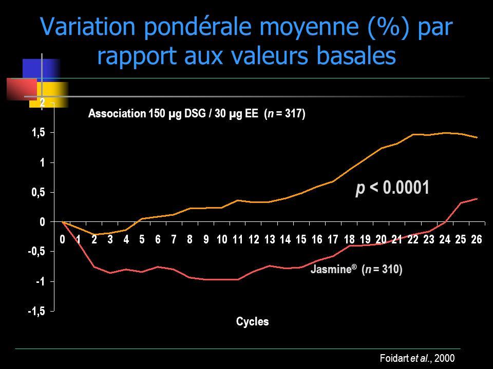 Variation pondérale moyenne (%) par rapport aux valeurs basales Foidart et al., 2000 Cycles % variation Jasmine ® ( n = 310) Association 150 µg DSG /
