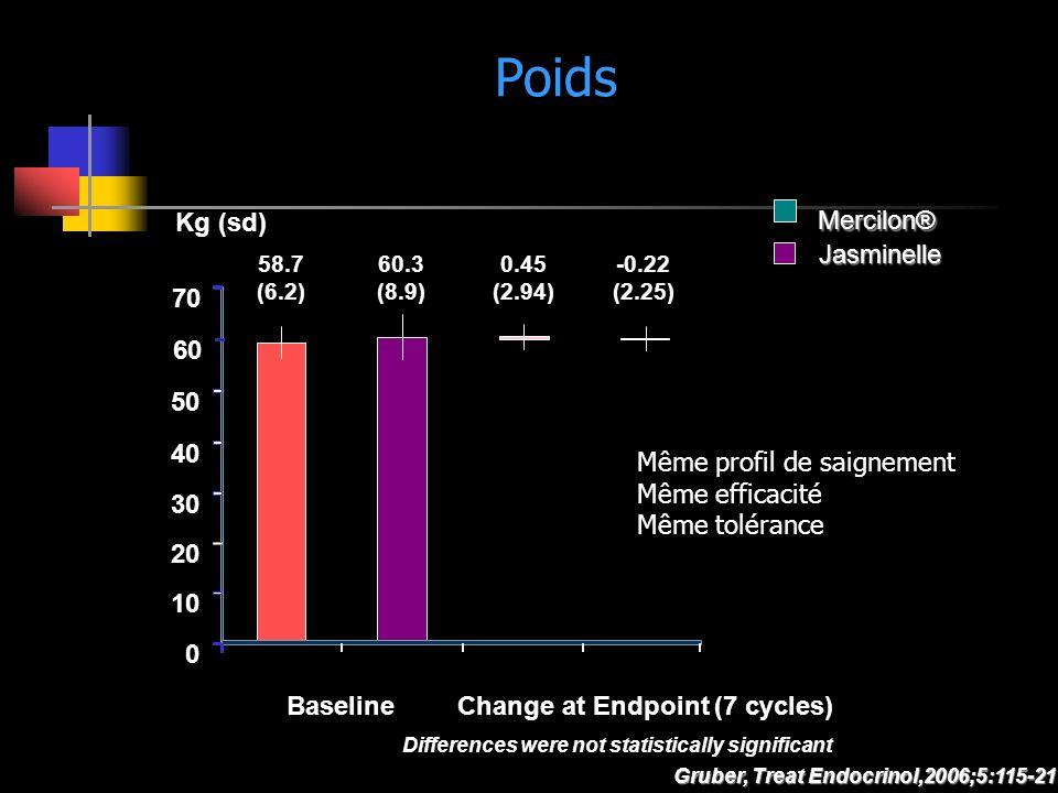 Poids Gruber, Treat Endocrinol,2006;5:115-21 0 10 20 30 40 50 70 Kg (sd) 58.7 (6.2) 60.3 (8.9) Change at Endpoint (7 cycles)Baseline Mercilon® Jasmine