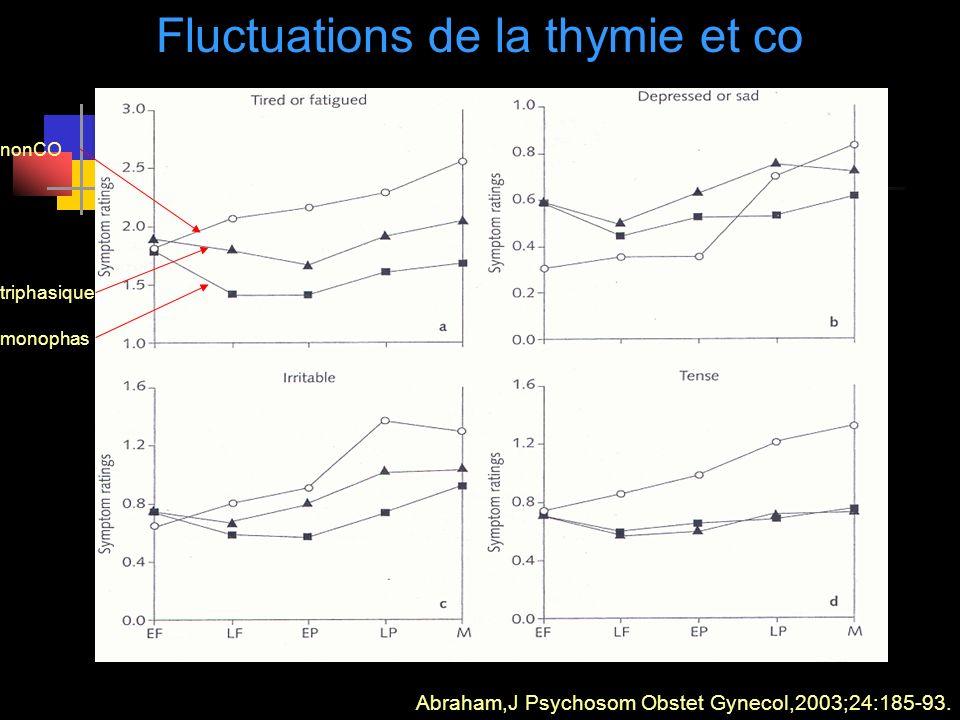 Fluctuations de la thymie et co Abraham,J Psychosom Obstet Gynecol,2003;24:185-93. nonCO monophas triphasique