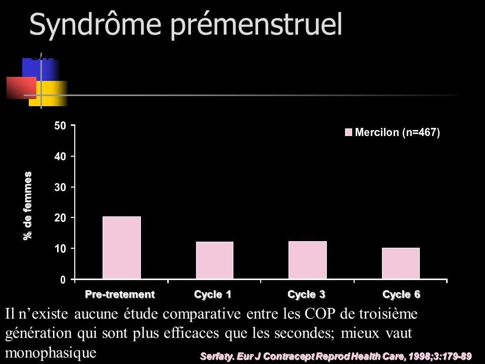 Syndrôme prémenstruel effets de Mercilon Serfaty. Eur J Contracept Reprod Health Care, 1998;3:179-89 Pre-tretement Cycle 1 Cycle 3 Cycle 6 % de femmes