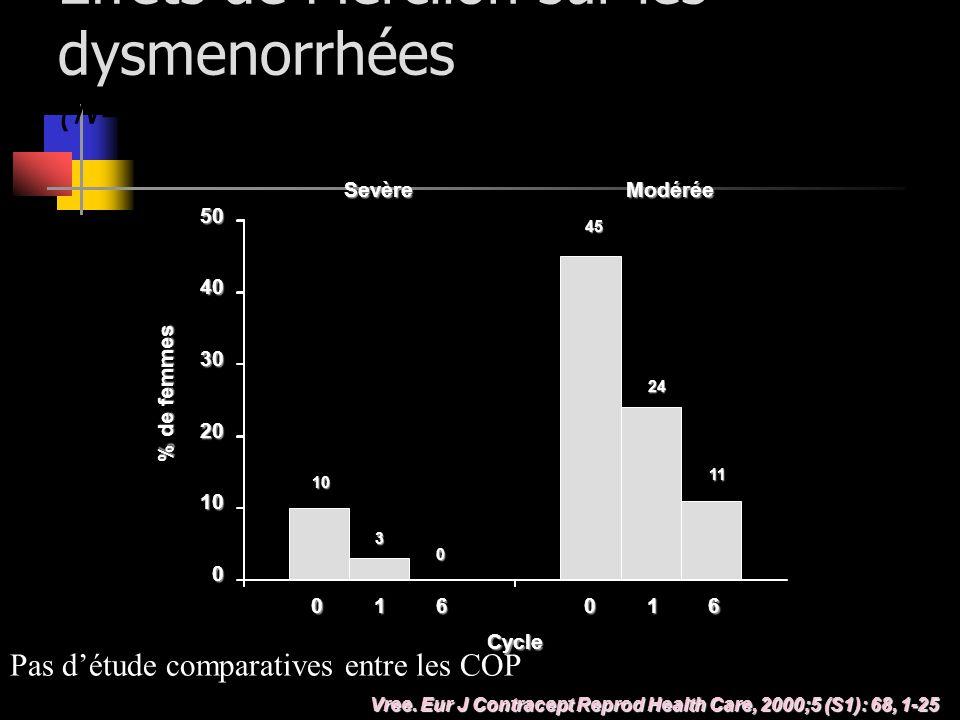 Effets de Mercilon sur les dysmenorrhées (N=69) Vree. Eur J Contracept Reprod Health Care, 2000;5 (S1): 68, 1-25 Cycle 016016 45 24 11 10 3 0 SevèreMo