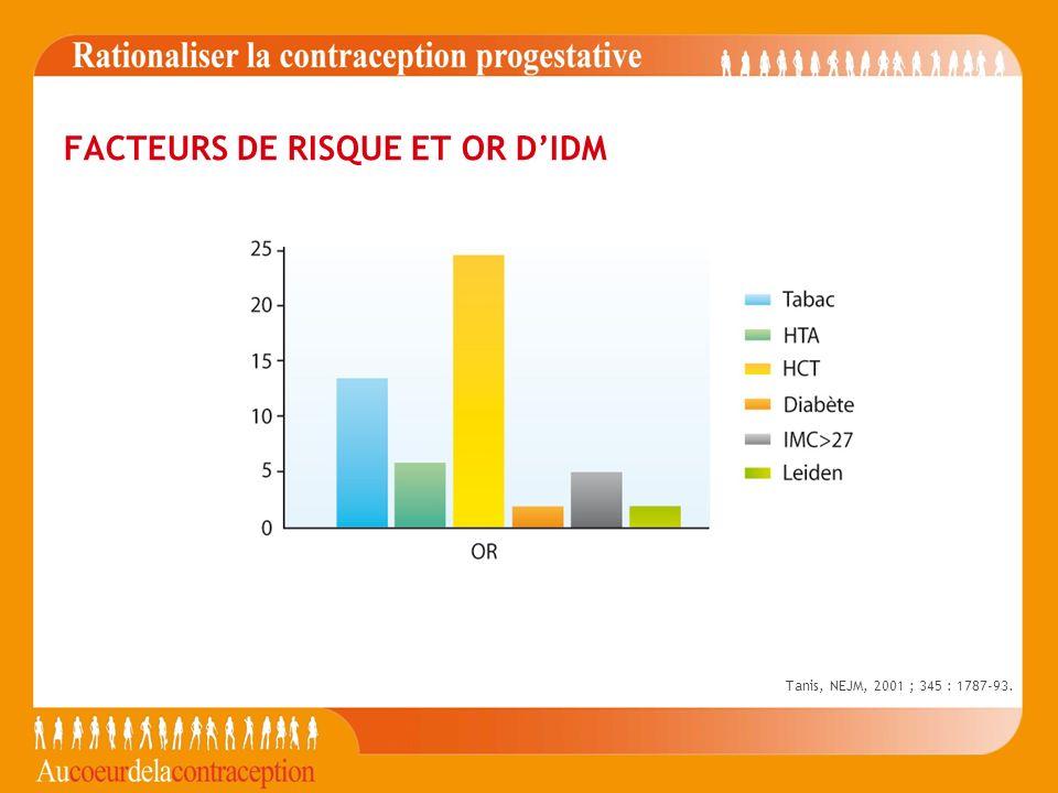 FACTEURS DE RISQUE ET OR DIDM Tanis, NEJM, 2001 ; 345 : 1787-93.