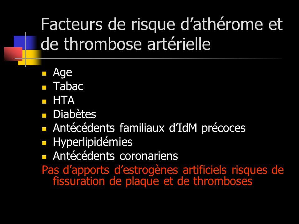 Facteurs de risque dathérome et de thrombose artérielle Age Tabac HTA Diabètes Antécédents familiaux dIdM précoces Hyperlipidémies Antécédents coronar