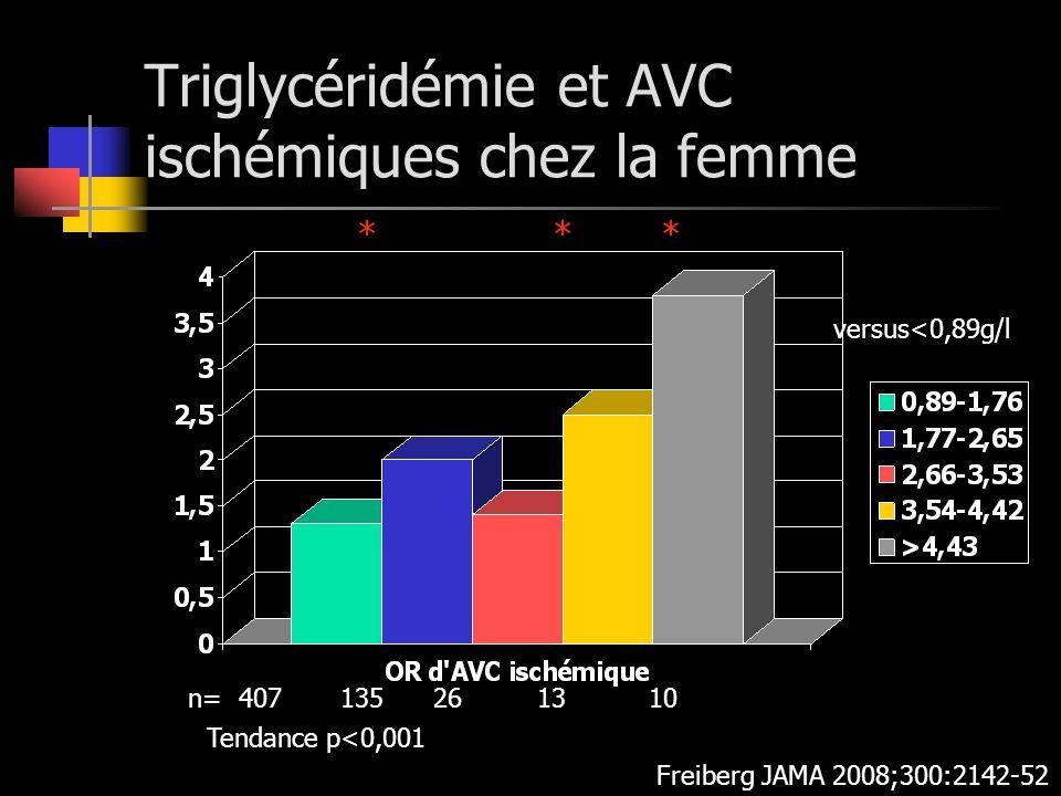 Triglycéridémie et AVC ischémiques chez la femme Freiberg JAMA 2008;300:2142-52 versus<0,89g/l Tendance p<0,001 * * * n= 407 135 26 13 10